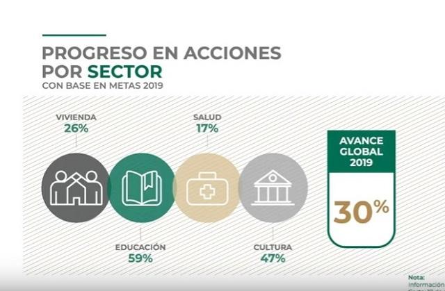 Reconstrucción por sismo en Puebla, más baja que en el resto del país