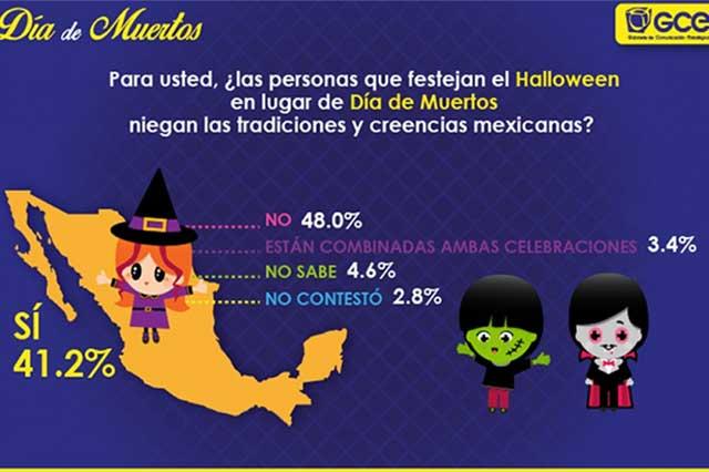Halloween también es calabazas (dijo 4.3% de los encuestados), Día de Muertos (3.8%), monstruos y fantasmas