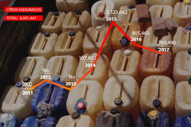 Chocan cifras de SDN  y gobierno estatal en huachicol decomisado