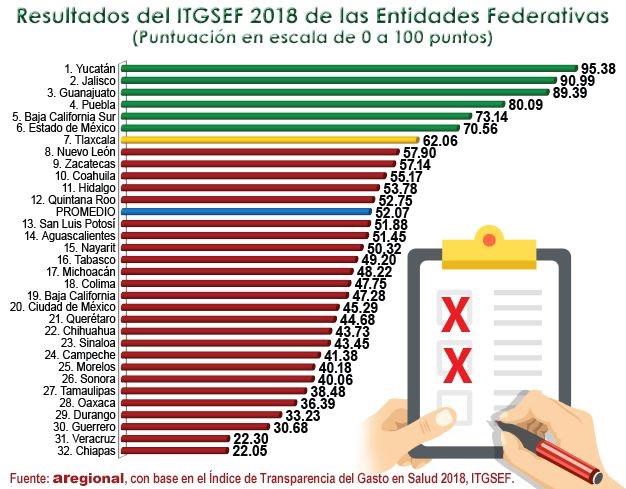 Sector Salud de Puebla, de los más  transparentes del país: Aregional