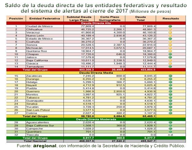 Puebla, con endeudamiento directo moderado, según reporta Aregional