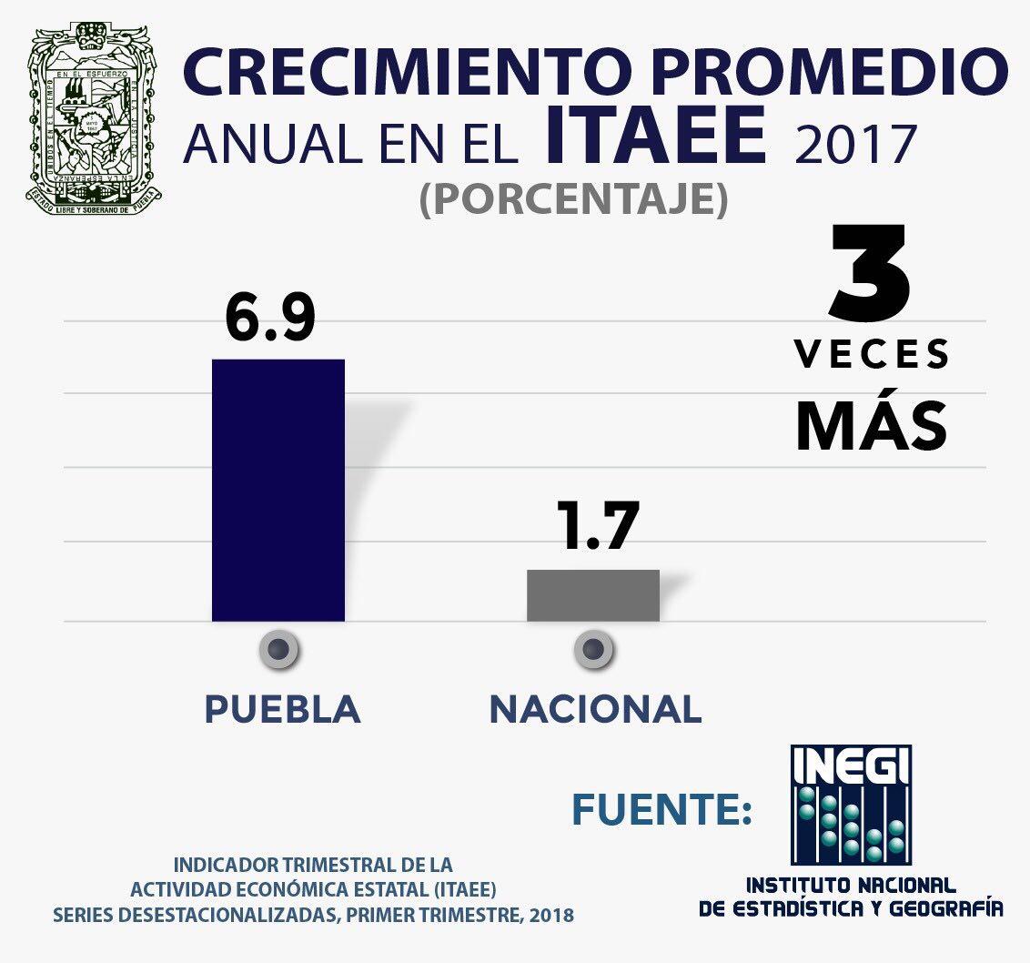 Crece 6.9 % economía de Puebla: Observatorio México ¿Cómo vamos?