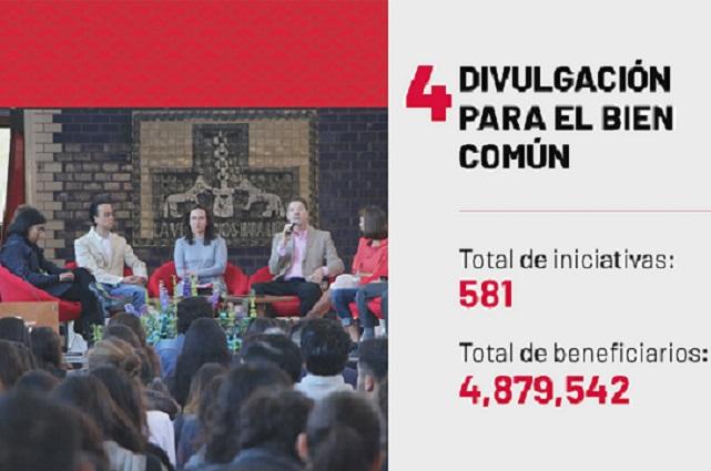 Acciones de IBERO Puebla impactan a más de 7 millones de personas