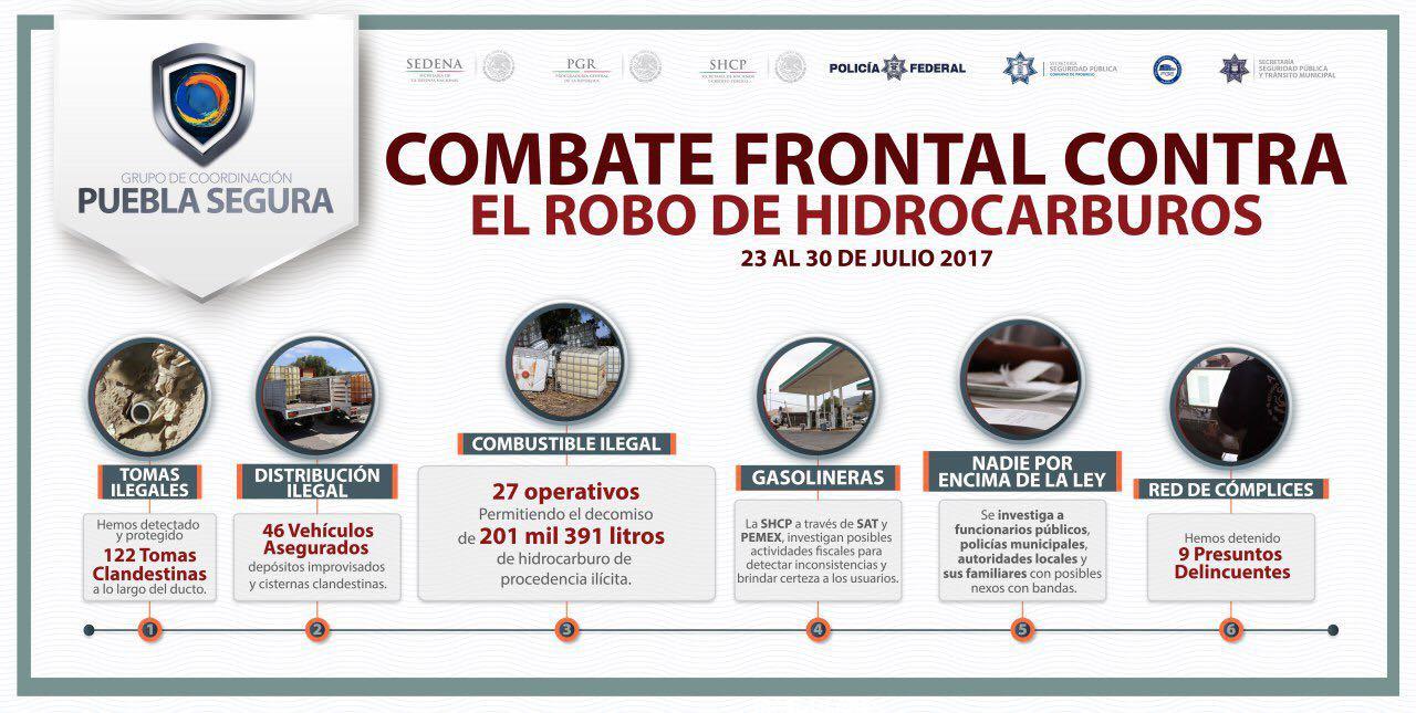 Aseguran en Puebla 117 mil litros de hidrocarburos robados