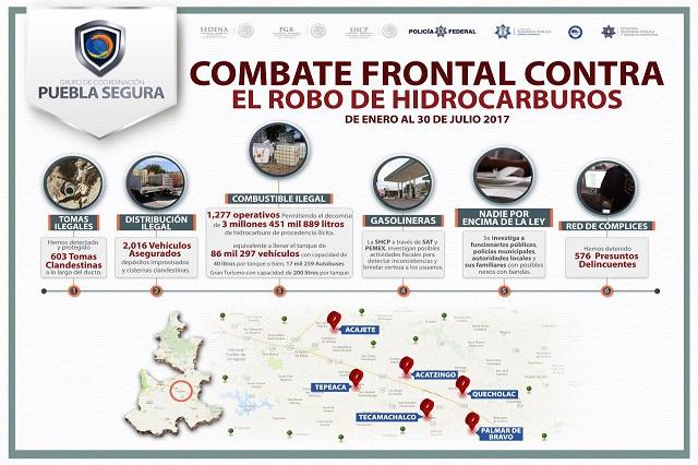 Autoridades aseguran 117 mil litros de hidrocarburo en Puebla