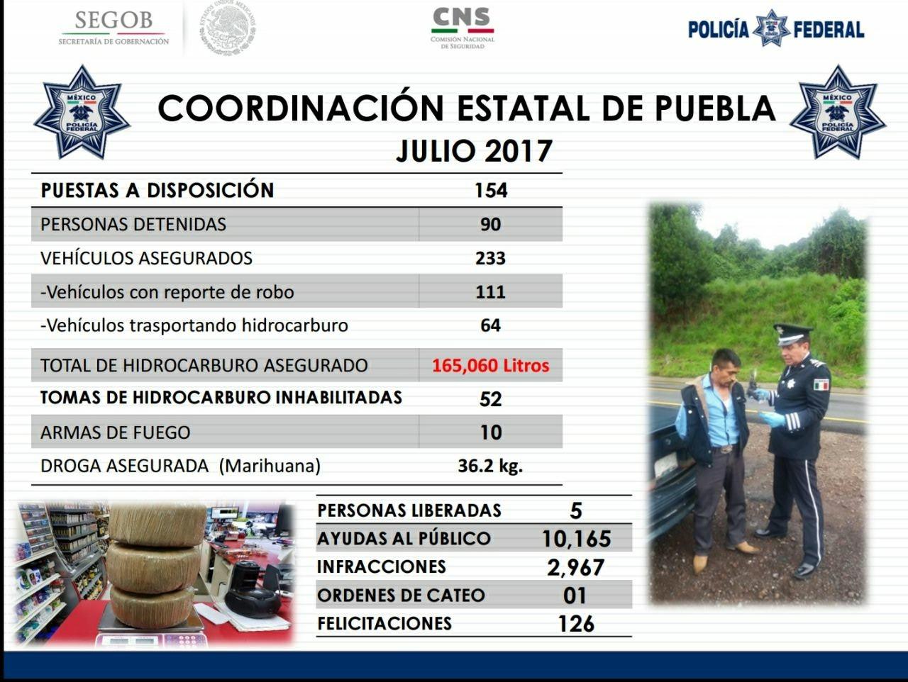 Asegura PF en Puebla 5 mil litros de hidrocarburo robado al día