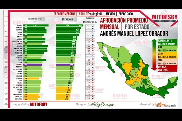 Cae en enero aprobación de AMLO en Puebla: Mitofsky