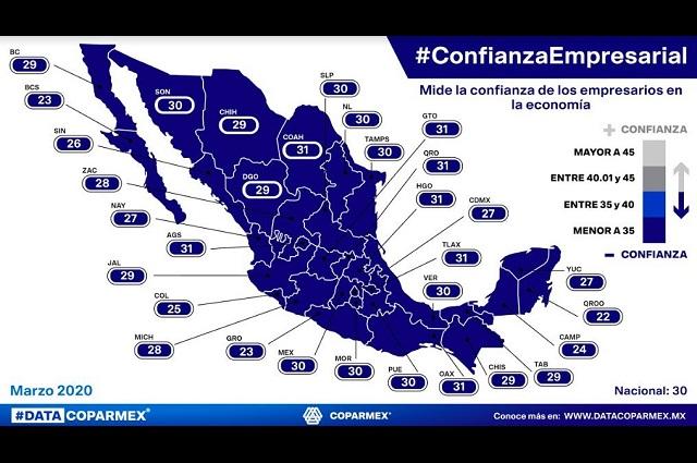 Covid-19 desploma 7 puntos confianza empresarial en Puebla