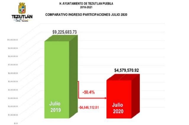 Recortan participaciones en un 50% a ayuntamiento de Teziutlán