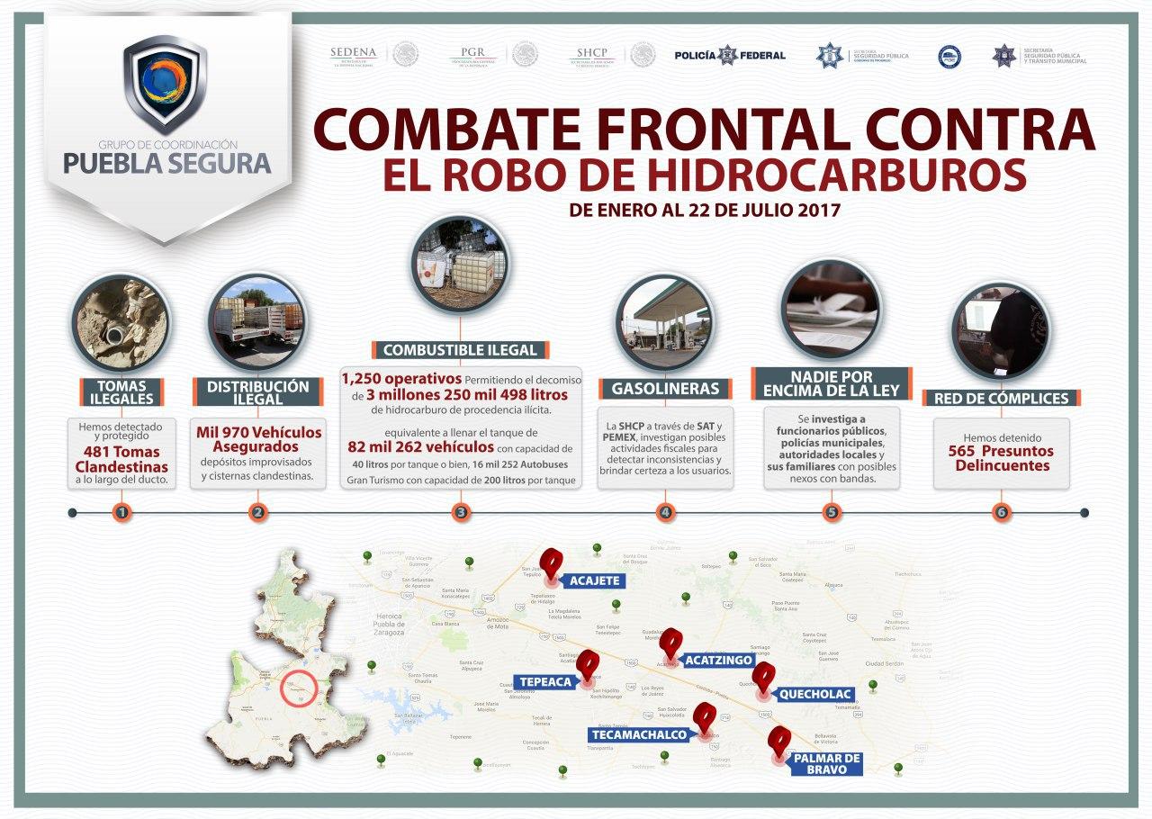 Recuperan en Puebla equivalente a 162 pipas con gasolina robada