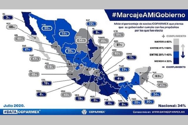 Encuesta Coparmex reprueba gestión del gobernador Barbosa