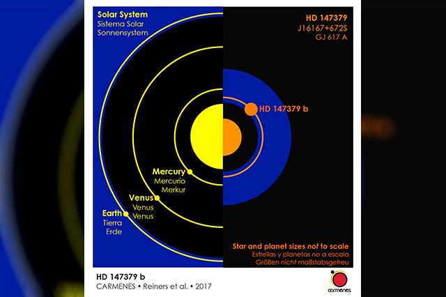 Participa INAOE en proyecto que descubre su primer exoplaneta