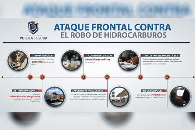 Decomiso de combustible robado aumentó 151%: Puebla Segura