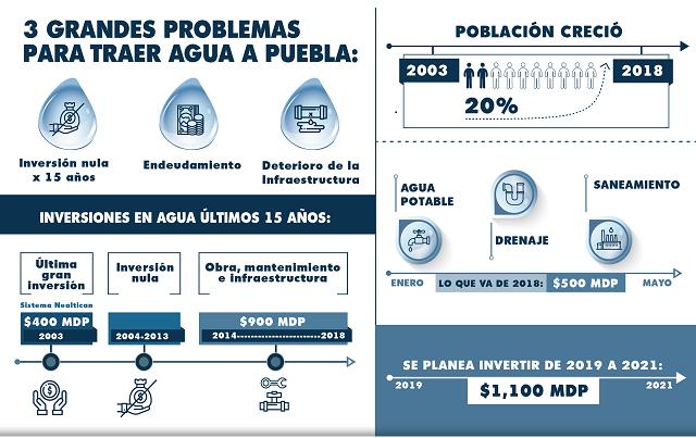 Enfrenta Puebla rezago histórico de inversiones para agua: Soapap