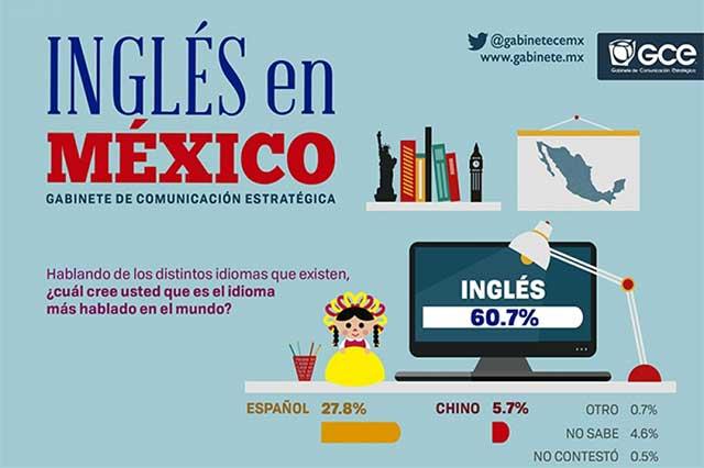 Sólo 28 de cada 100 ciudadanos mexicanos hablan el idioma inglés