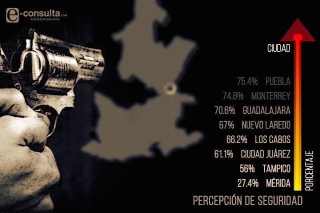 Organismos civiles y universidades piden frenar inseguridad en Puebla