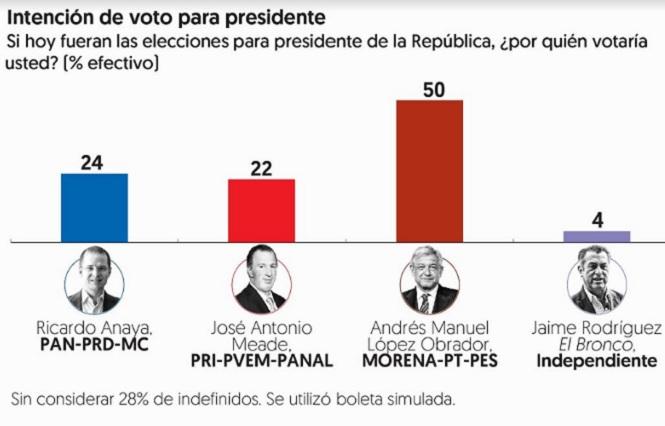 Encuesta de El Financiero da a AMLO 50 puntos, a Anaya 24 y a Meade 22