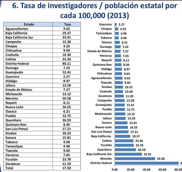 Concentra Puebla el 3.7% de los investigadores SNI: Conacyt