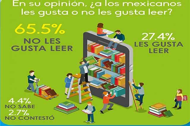 Sólo 17 de cada 100 mexicanos eligen leer en su tiempo libre, encuesta