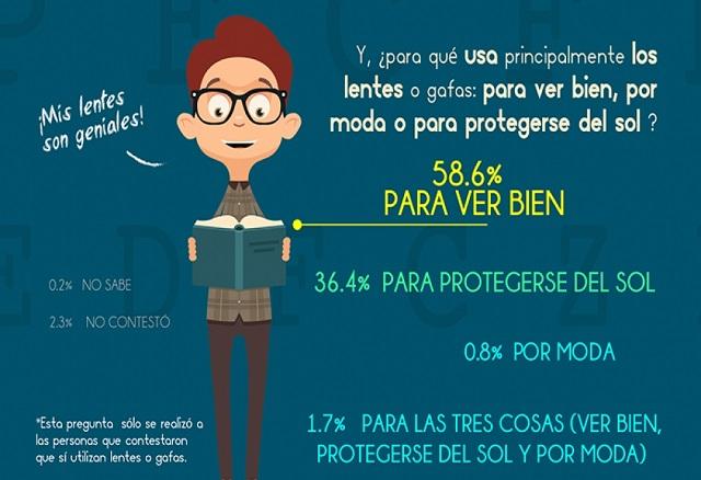 Mexicanos usan lentes para ver bien, sobre todo