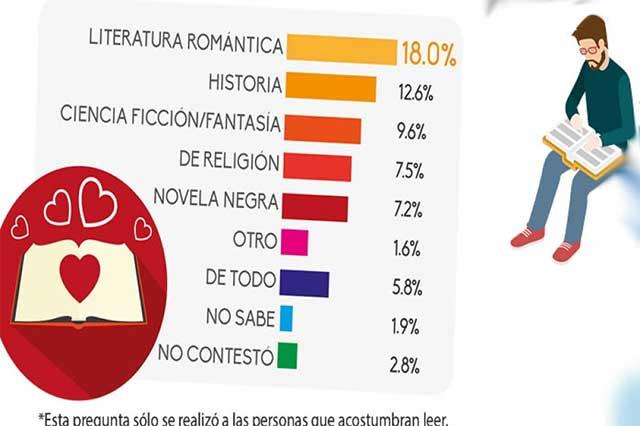 Romance e historia, temas que encantan a mexicanos que leen