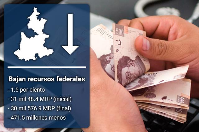 Llegan a Puebla menos recursos federales que los presupuestados