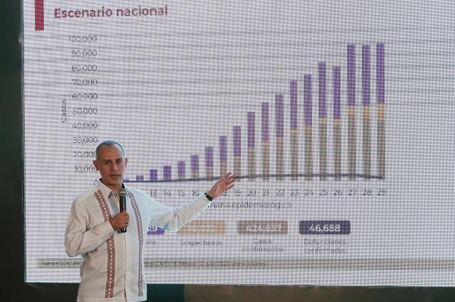 5 acciones que medios internacionales critican de López-Gatell