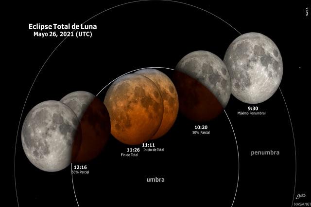 ¿Por qué la luna de sangre se torna de tonos rojizos?