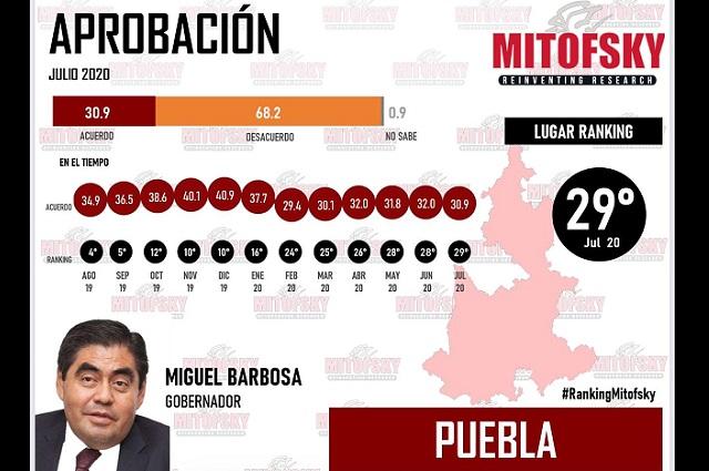 Barbosa, entre los 7 mandatarios peor evaluados por Mitofsky y México Elige