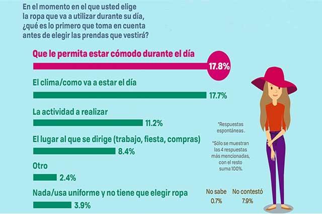 Mexicanos, entre la comodidad y la moda
