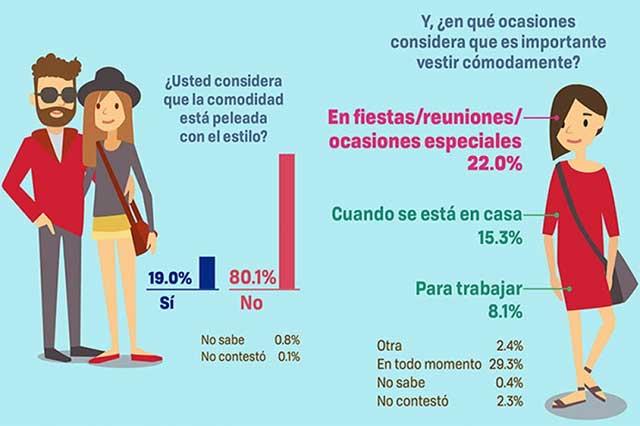 La moda entre más cómoda mejor, dicen mexicanos
