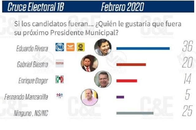 Morena en picada; perdería Puebla capital hasta por 2 a 1