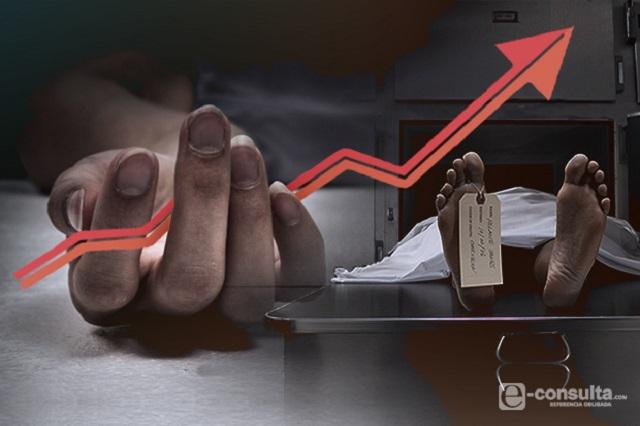 Víctimas de homicidio doloso aumentan 149% desde 2015