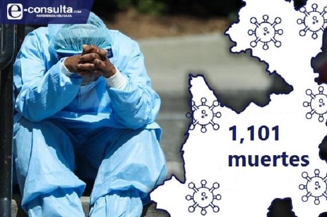Alcanza Puebla los 1,101 fallecimientos por Covid-19