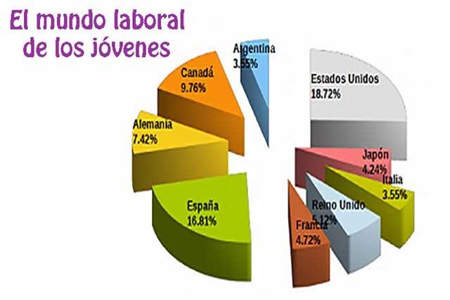Servicios, empleo más pensando por jóvenes mexicanos