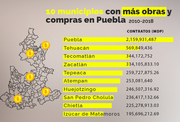 Puebla, Tehuacán y sí, Tecomatlán, de los municipios que más gastan