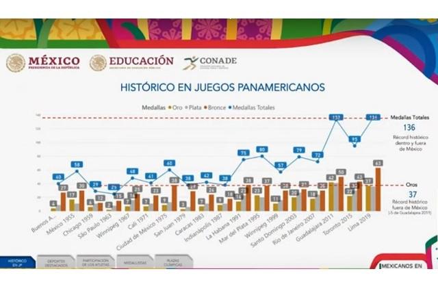 Atletas que participaron en Panamericanos recibirán 222.6 mdp