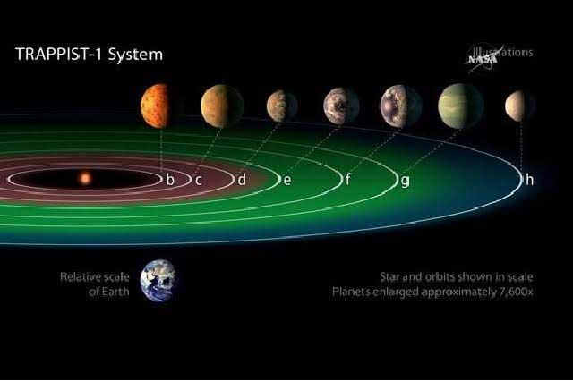 Los 7 planetas que la NASA descubrió que podrían ser habitables