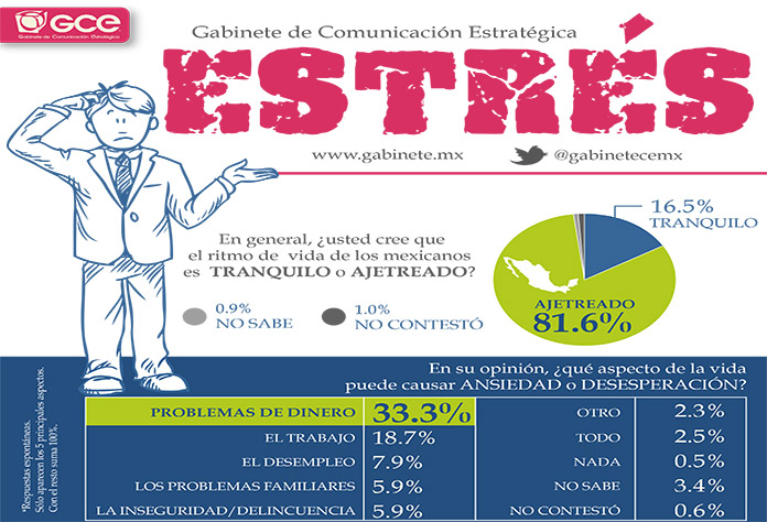 Mexicanos al borde de un ataque de estrés…