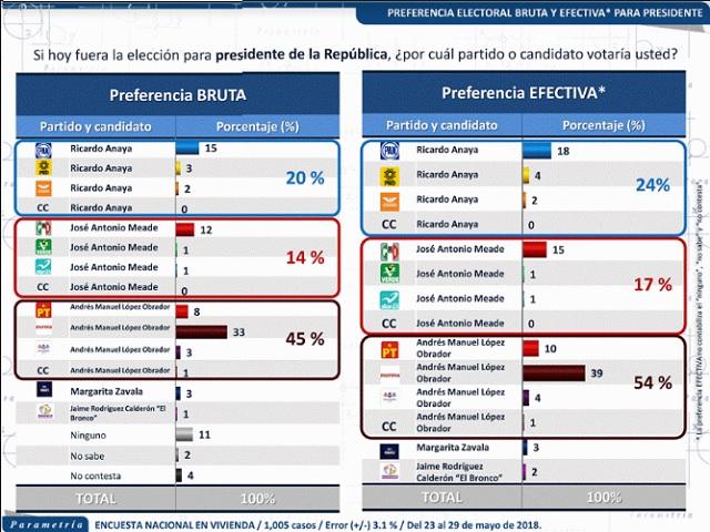 Encuesta de Parametría le da 54% a AMLO, 24% a Anaya y 17% a Meade