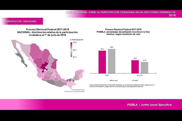 Superó Puebla promedio nacional de votación en julio de 2018