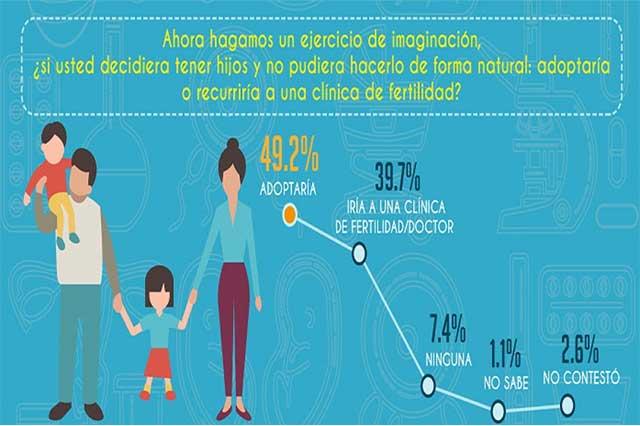 Mayoría de mexicanos, orgullosos de ser padres