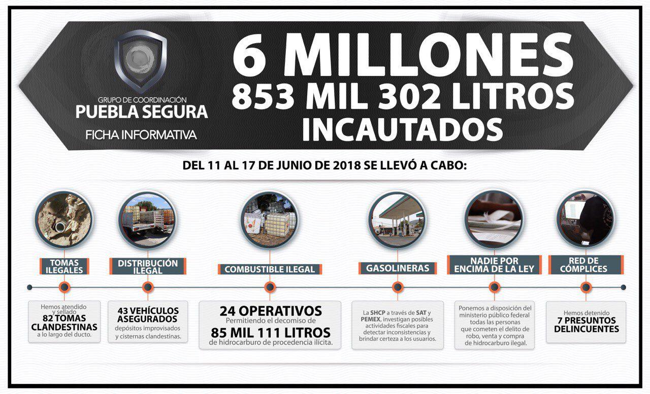 En 24 operativos decomisan 85 mil litros de combustible robado: GCPS