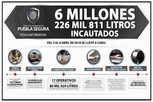 Detectan y clausuran 162 tomas clandestinas en Puebla
