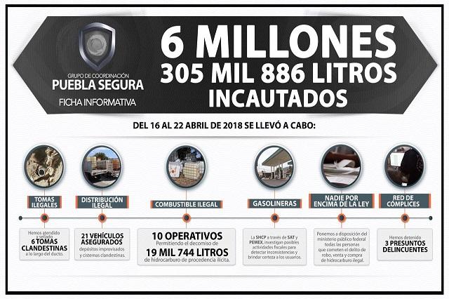 Siguen operativos contra robo de combustible: Puebla Segura