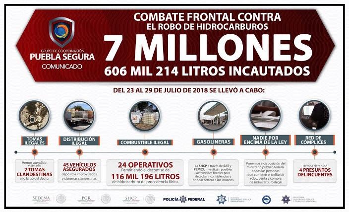 Puebla Segura refuerza combate al robo de combustible