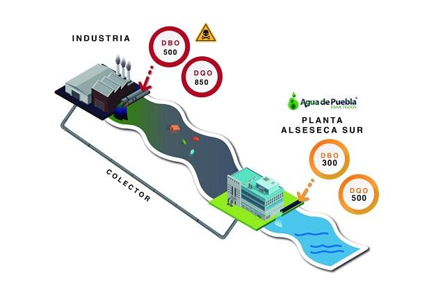 Procesa Agua de Puebla 126 toneladas de contaminantes al día