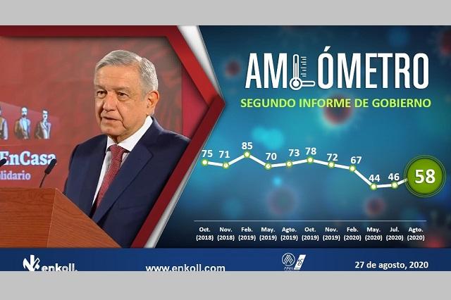 Con 58% de aprobación llega AMLO a su segundo informe: Enkoll