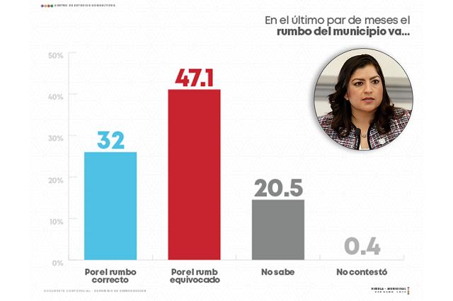Poblanos desaprueban e ignoran logros de Rivera, según encuesta