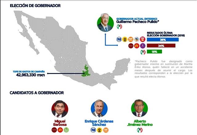 Morena ganaría la elección en Puebla por efecto Amlo: Integralia